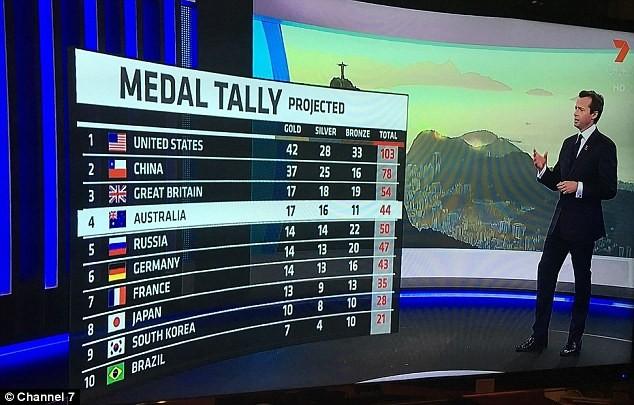 Kênh truyền hình Channel 7 cũng nhầm cờ Trung Quốc với cờ Chile. Ảnh: Daily Mail