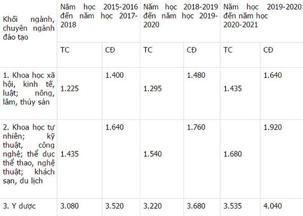 Nóng: Chính phủ ban hành mức học phí mới - ảnh 4