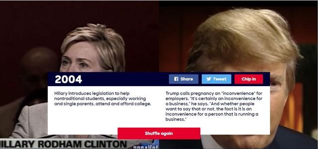 """Năm 2004: Bà Clinton giới thiệu dự luật giúp đỡ những sinh viên có hoàn cảnh đặc biệt, trong đó có các sinh viên là cha mẹ đơn thân hoặc đang đi làm, tạo điều kiện để họ có thể đến trường và chi trả tiền học phí đại học. Vào thời điểm đó, ông Trump đã nói rằng việc mang thai mang lại sự """"bất tiện"""" cho các nhân viên đi làm. Đối với ông, việc mang thai của phụ nữ cũng gây ra phiền toái cho doanh nghiệp."""