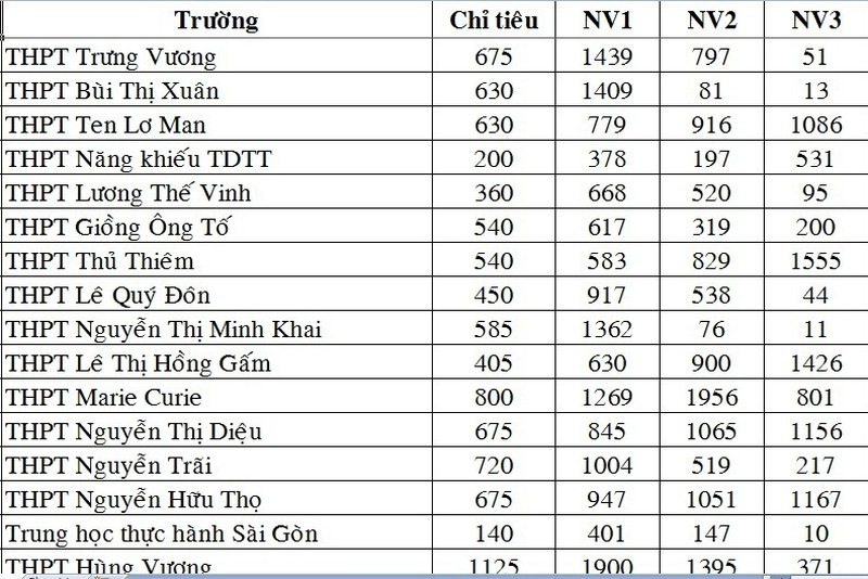 Chuyên Lê Hồng Phong  và THPT Gia Định giữ kỷ lục đăng ký NV1 vào lớp 10 - ảnh 2
