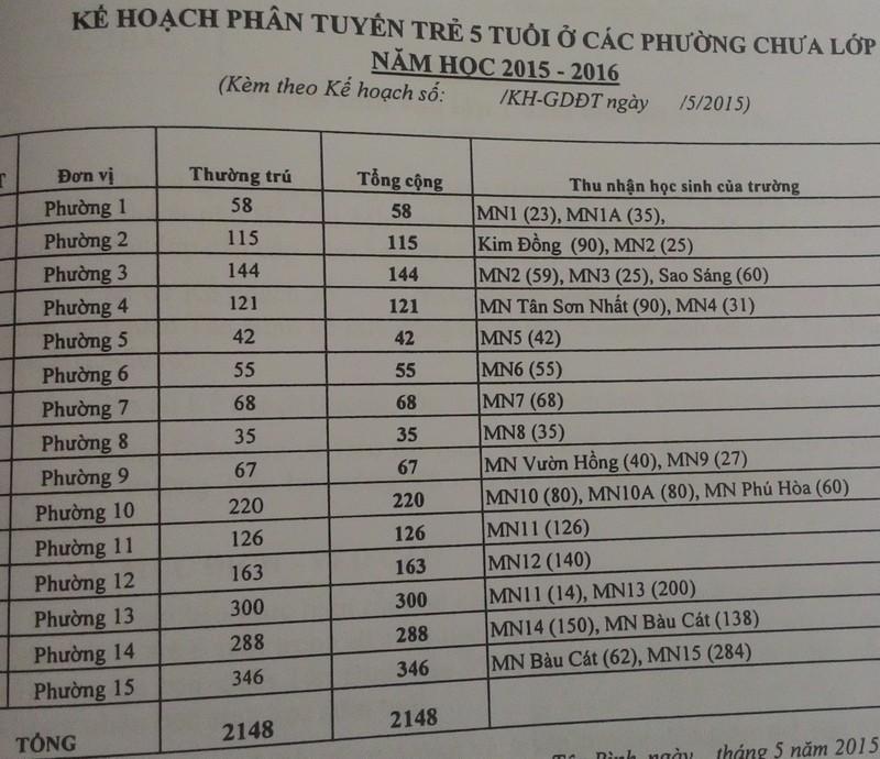 Quận Tân Bình: Bỏ xét tuyển vào lớp 6 theo điểm số  - ảnh 2
