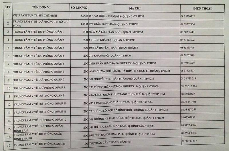 Chi tiết 76 điểm tiêm Pentaxim tại TP.HCM  - ảnh 1
