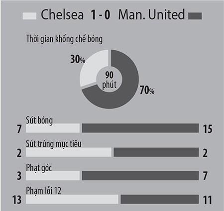 Premier League: Ai cản nổi Chelsea? - ảnh 1