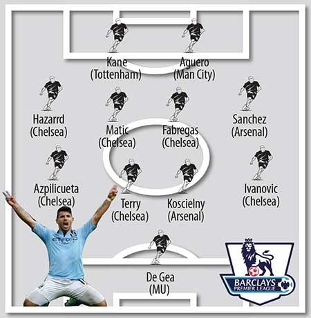 Đội hình 'chuẩn' Premier League  - ảnh 1