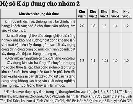 TP.HCM: Đề xuất hệ số K = 1 - ảnh 2
