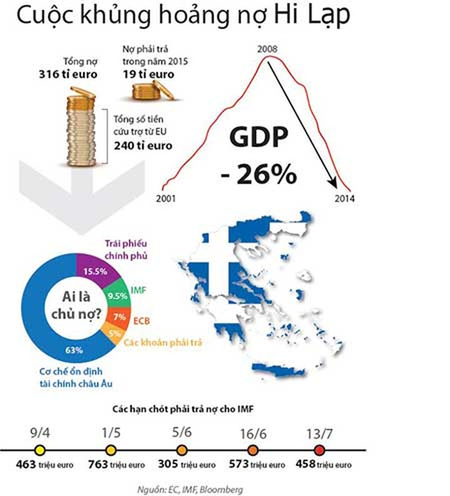 Vì sao Hy Lạp đi đến 'đường cùng'? - ảnh 1