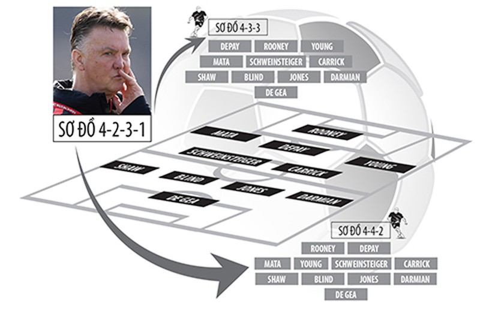 Premier League 2015-2016: Đội hình tối ưu của MU - ảnh 1