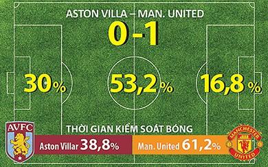 Vòng 2 Premier League, MU: Hên trước rồi hay sau? - ảnh 2