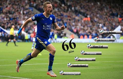 Bảy bước để Leicester City làm nên lịch sử - ảnh 1