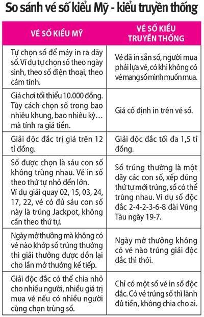 Vì sao người Việt sốt với vé số kiểu Mỹ? - ảnh 2