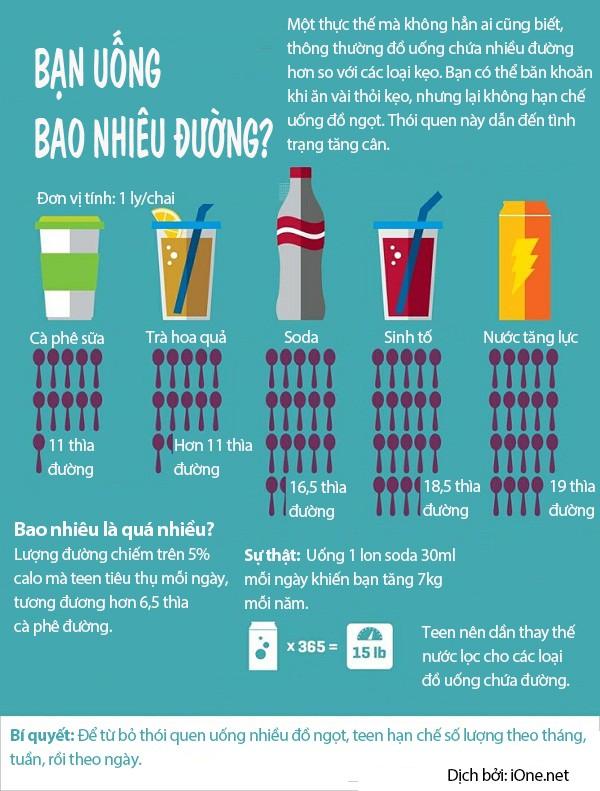Kẹo và đồ uống có đường, cái nào béo hơn? - ảnh 1