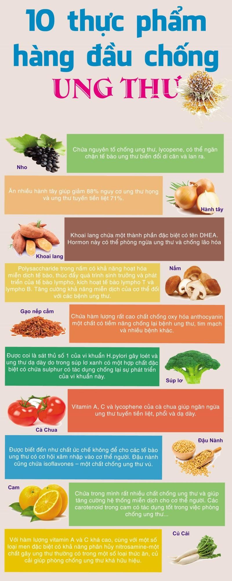 10 thực phẩm hàng đầu chống ung thư - ảnh 1