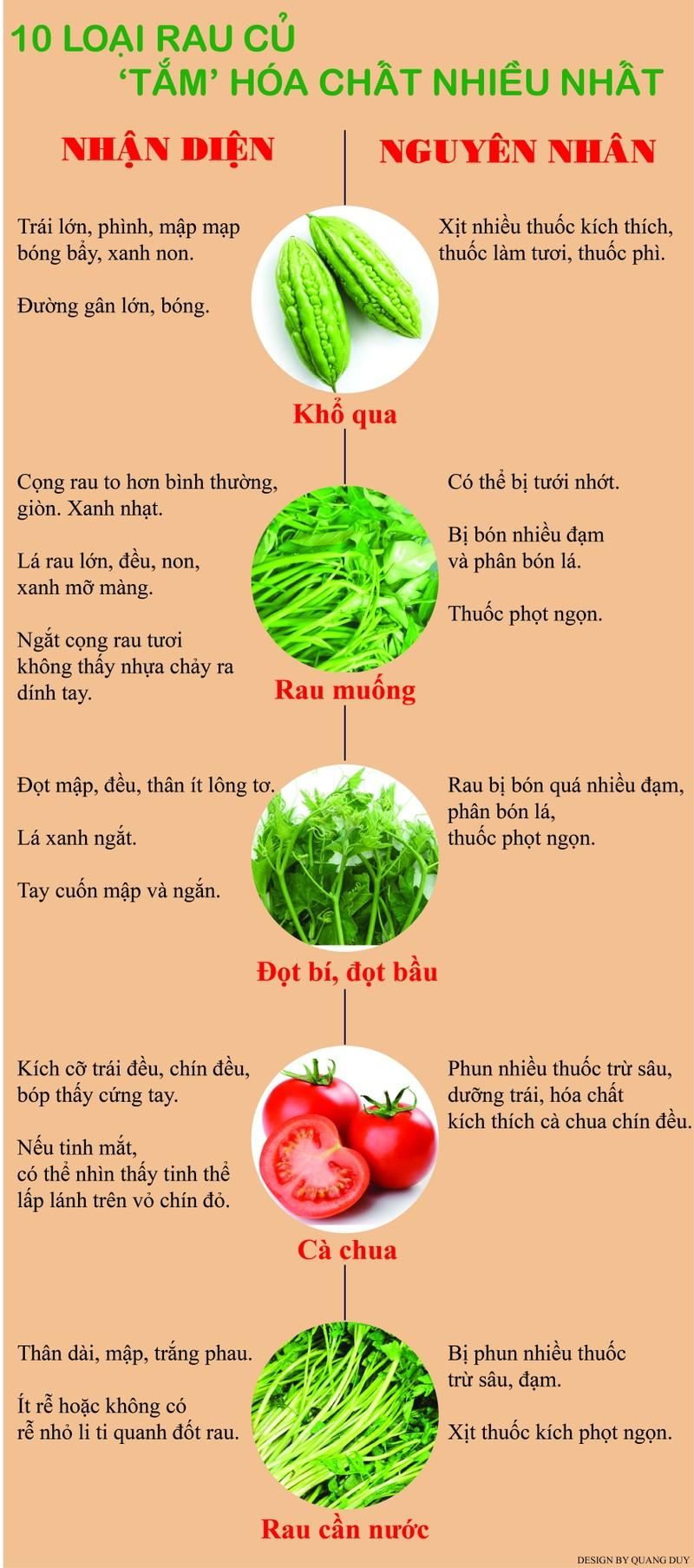 Infographic: 10 loại rau củ 'tắm' hóa chất nhiều nhất (phần 2) - ảnh 1