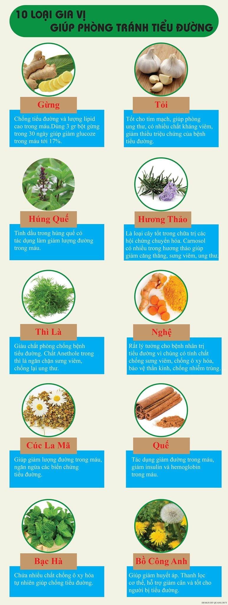 Infographic: 10 loại gia vị giúp phòng chống bệnh tiểu đường - ảnh 1