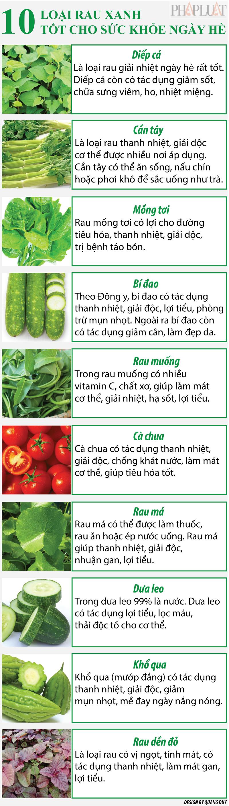 Infographic: 10 loại rau xanh tốt cho sức khỏe ngày hè - ảnh 1