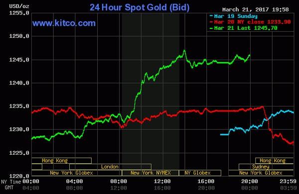 Giá vàng lại bất ngờ tăng vọt  - ảnh 1