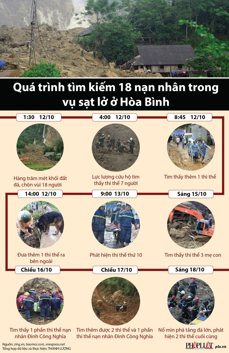 7 ngày tìm kiếm 18 nạn nhân vụ sạt lở đất ở Hòa Bình - Ảnh 1.