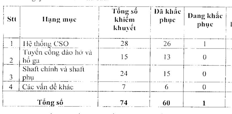 Thêm 11 'khuyết tật' ở dự án Nhiêu Lộc - Thị Nghè - ảnh 3
