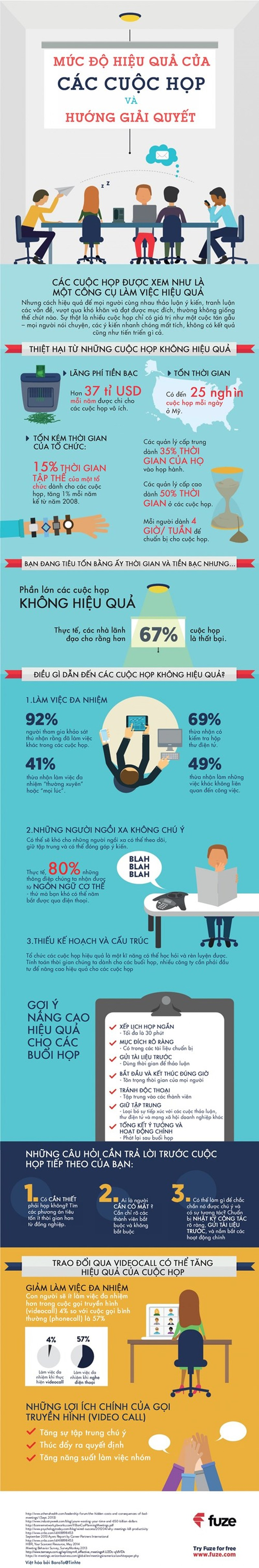 Infographic: Hiệu quả và giải pháp cho các cuộc họp  - ảnh 1
