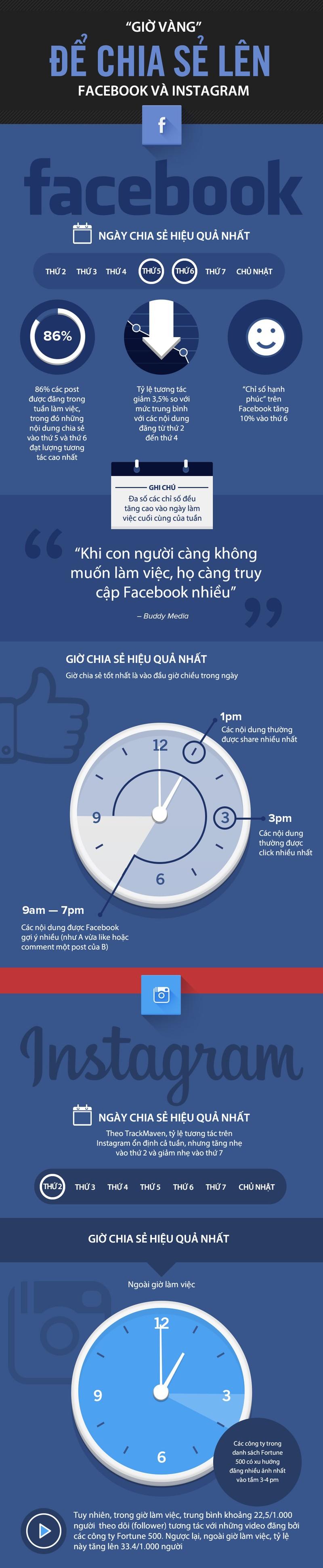 Infographic: Giờ vàng để chia sẻ lên mạng xã hội  - ảnh 1