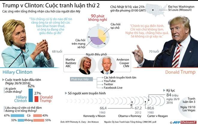 Infographics:Trump-Clinton trước cuộc tranh luận thứ 2 - ảnh 1