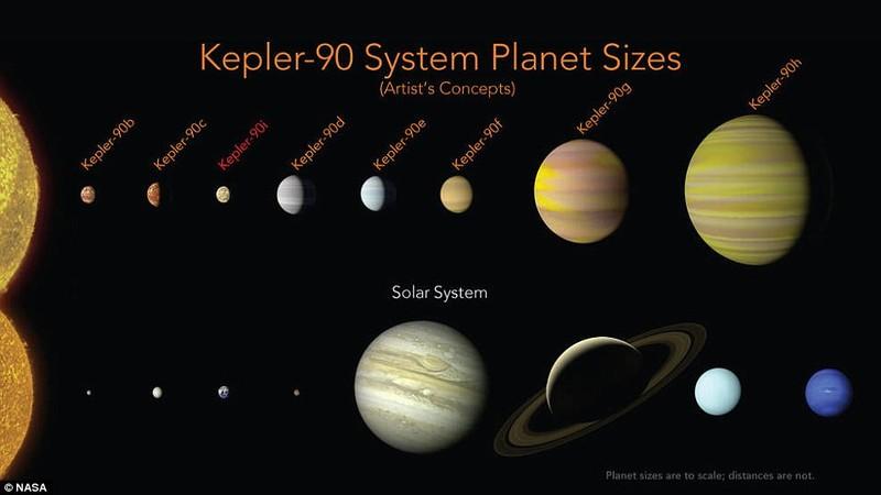 NASA tìm thấy hệ hành tinh 'song sinh' với hệ mặt trời - ảnh 2