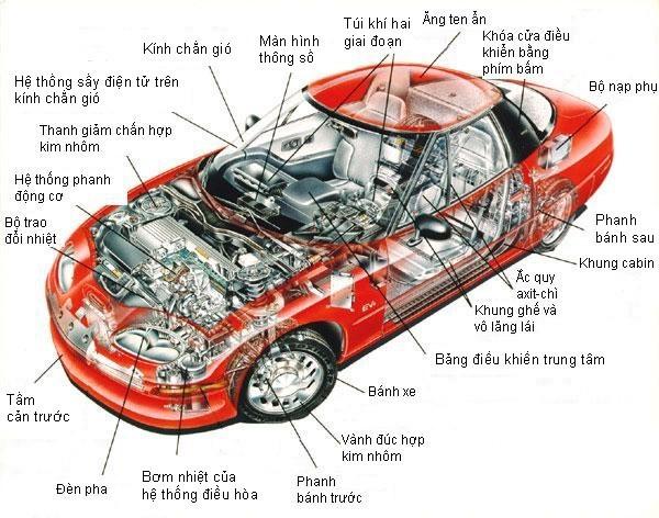 Một số kinh nghiệm chọn mua và thay thế phụ tùng ô tô - ảnh 1