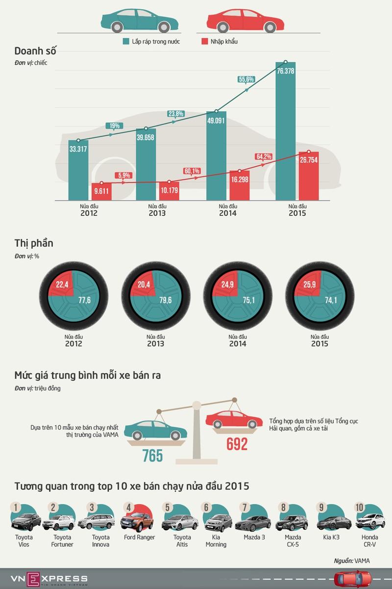 Người Việt chuộng xe nhập khẩu hay xe lắp ráp?