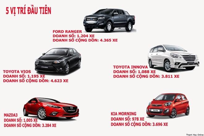 Top 10 ô tô bán chạy nhất tháng 4 ở Việt Nam - ảnh 1