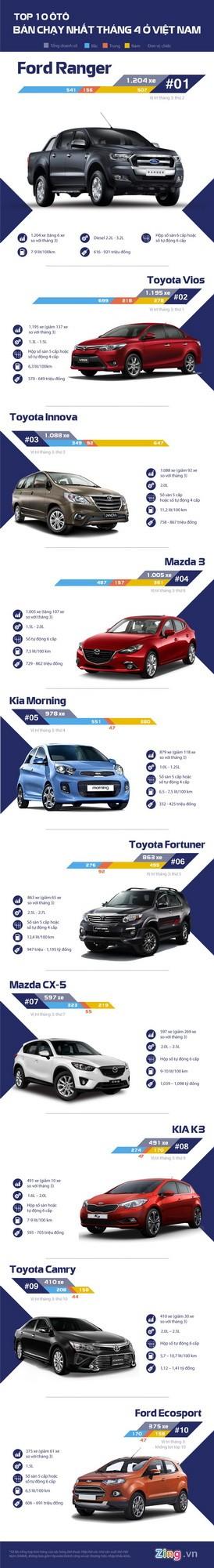 Top 10 ô tô bán chạy nhất tháng 4 ở Việt Nam - ảnh 2
