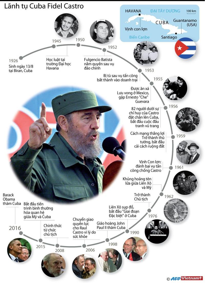 Cuộc đời và sự nghiệp của cựu Chủ tịch Fidel Castro - ảnh 1