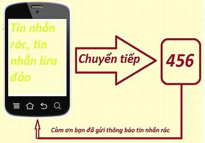 Bộ TT&TT chung tay cùng khách hàng ngăn chặn tin nhắn rác - ảnh 1