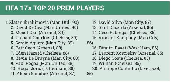 Top 20 cầu thủ hay nhất của FIFA 2017