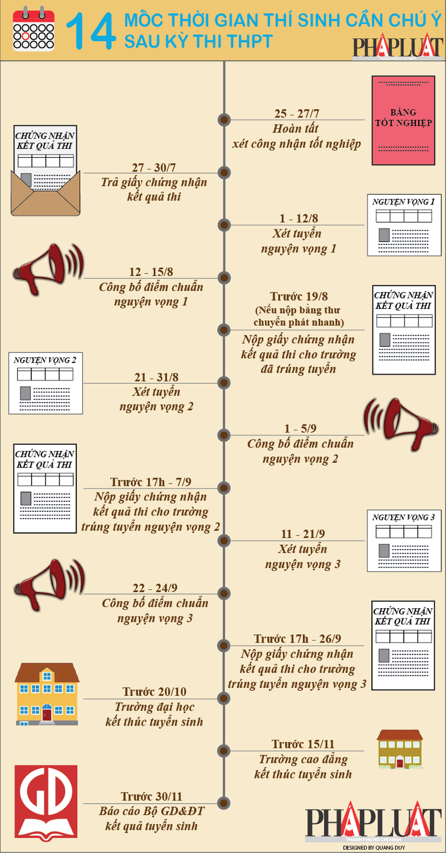cột mốc thời gian sau kỳ thi THPT